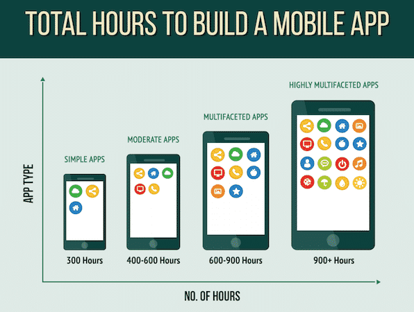 diagram of number of hours it takes to build a mobile app